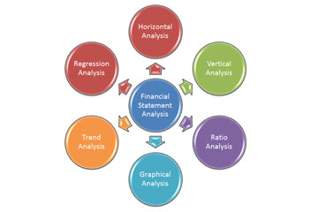 Finance and Ratio Analysis